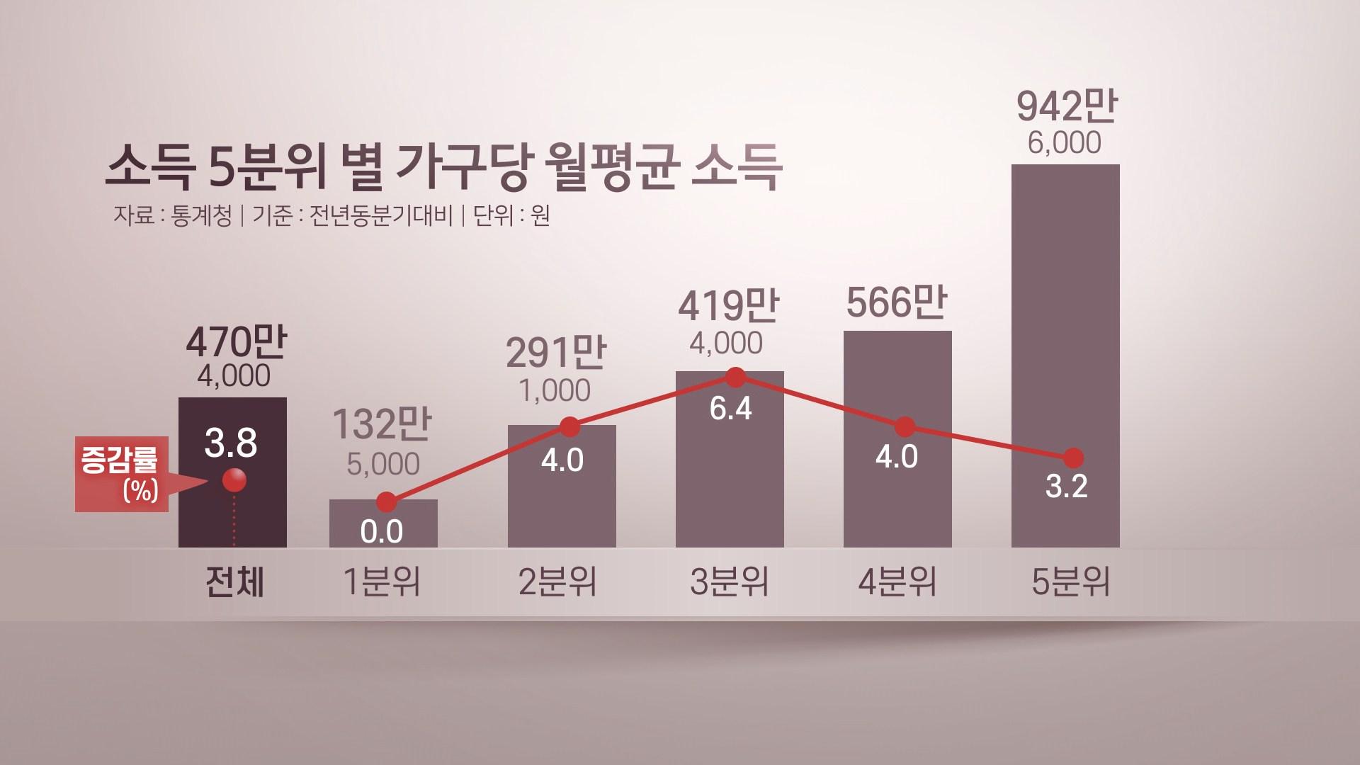 최하위 소득만 '제자리'…가계 소득분배 악화