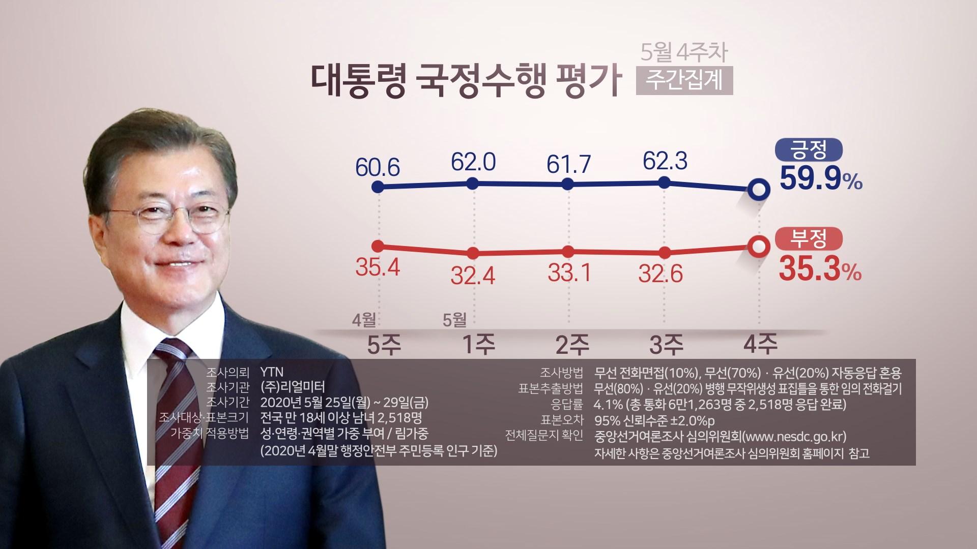 문 대통령 지지도 59.9%…6주만에 60% 아래로