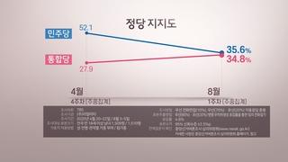 부동산·박원순…총선 석 달 만에 출렁이는 민심