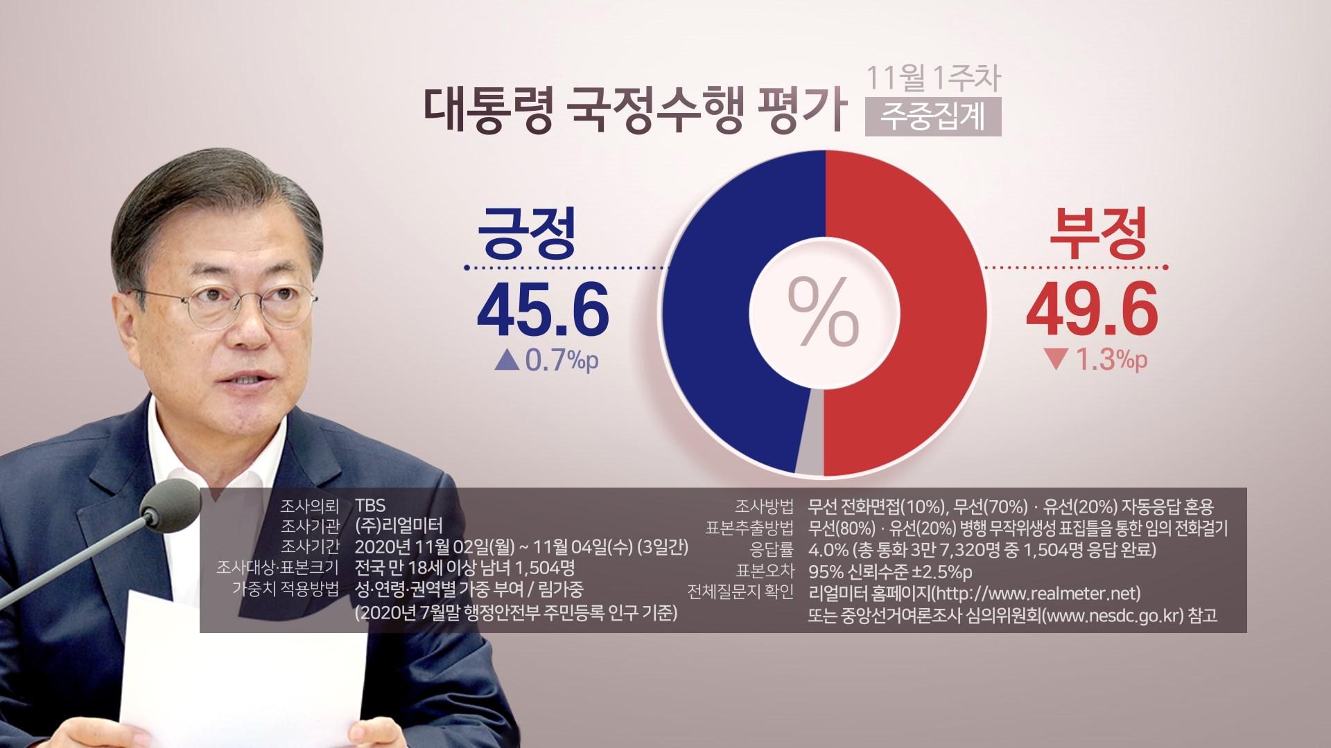 """""""문대통령 지지율 45.6%…2주 만에 반등"""" <리얼미터>"""