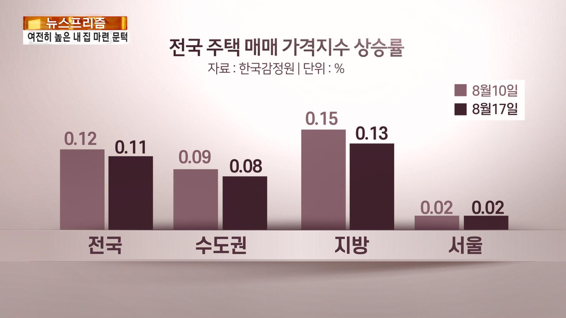 [뉴스프리즘] 집값 오르고 전세품귀…여전히 높은 내집 마련 문턱